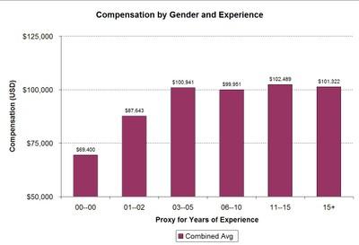 compensation by gender