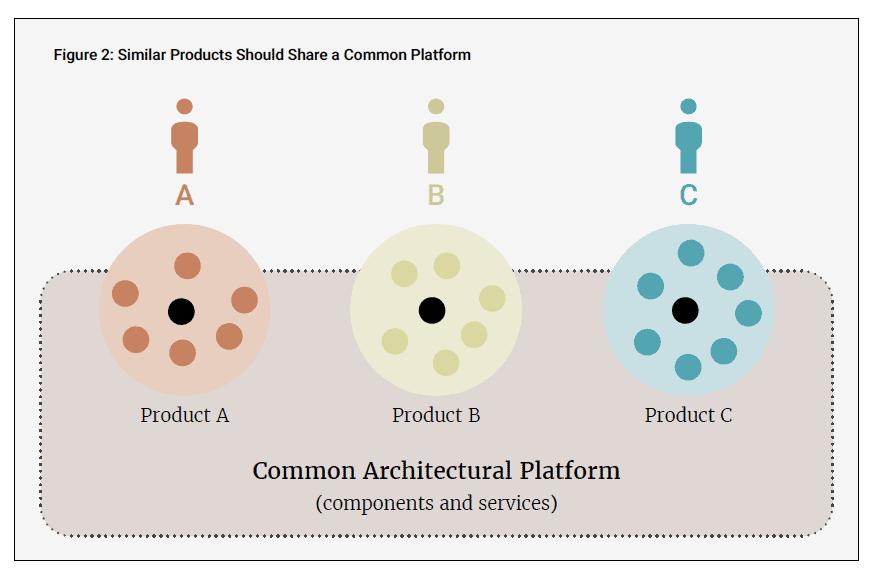 common architectural platform