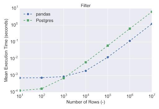 pandas vs PostgreSQL benchmark results