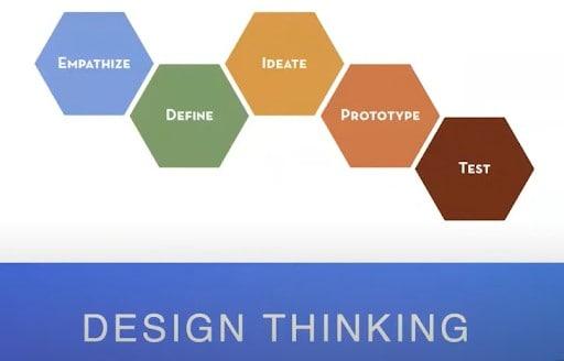 Disney Design Thinking Process - Pragmatic Institute Product Chat